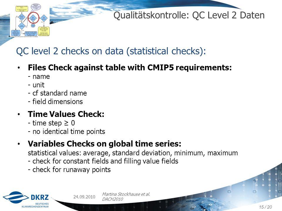 Qualitätskontrolle: QC Level 2 Daten