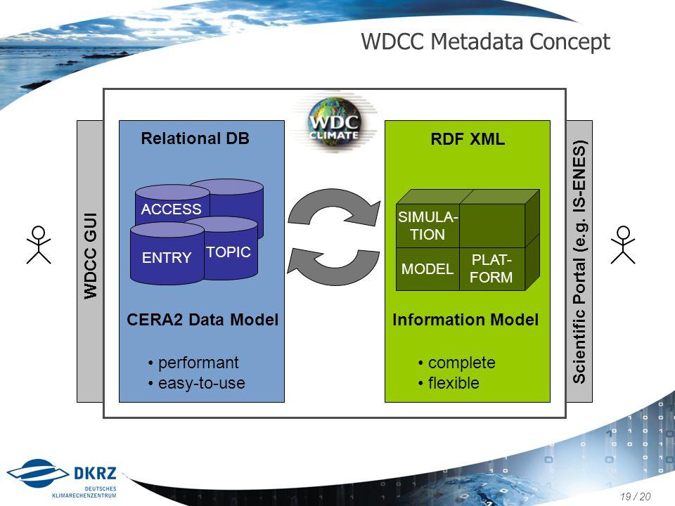 WDCC Metadata Concept Relational DB RDF XML WDCC GUI