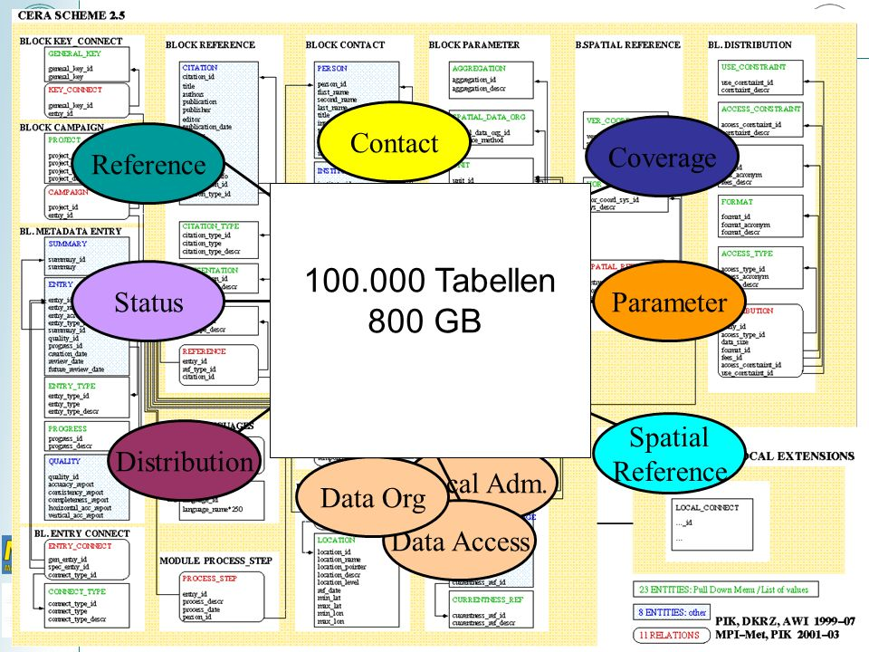 Tabellen 800 GB Entry Reference Status Distribution Contact
