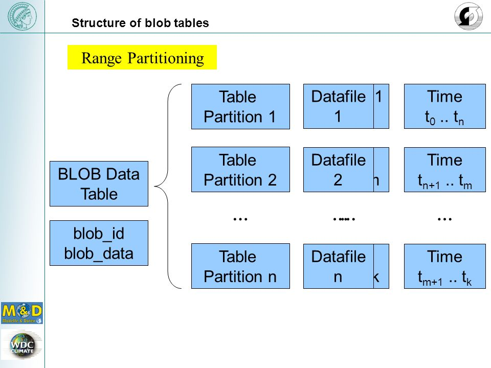 Range Partitioning Table Partition 1 Partition 2 Partition n …