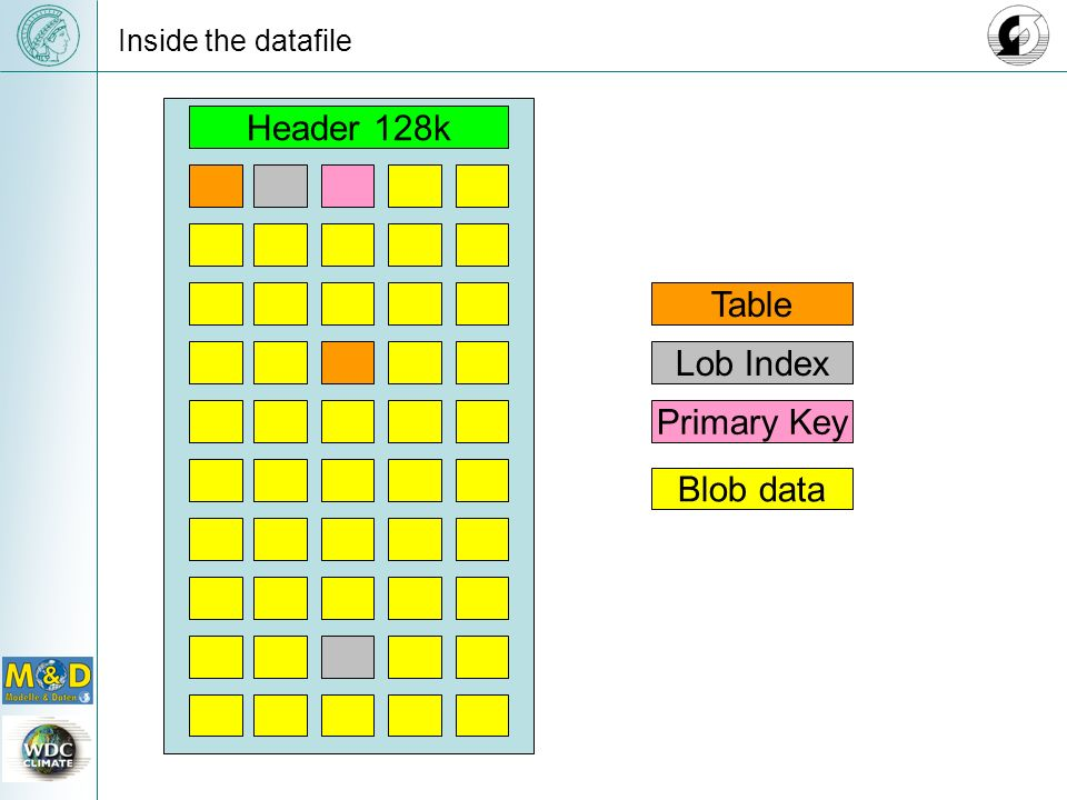 Inside the datafile Header 128k Primary Key Lob Index Table Blob data