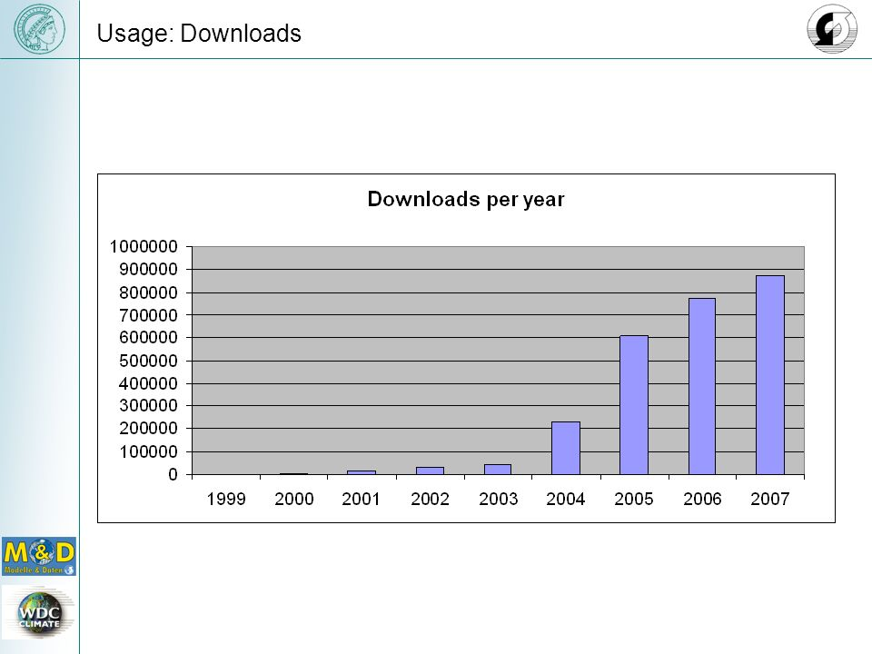 Usage: Downloads