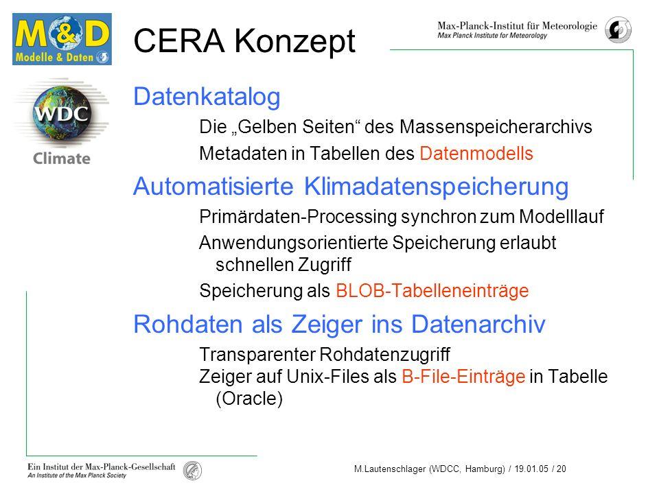 CERA Konzept Datenkatalog Automatisierte Klimadatenspeicherung