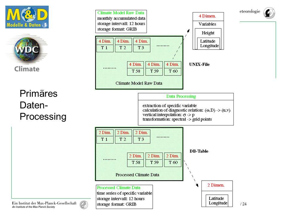 Primäres Daten- Processing