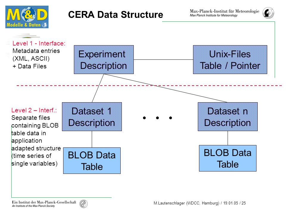 CERA Data Structure Experiment Description Unix-Files Table / Pointer