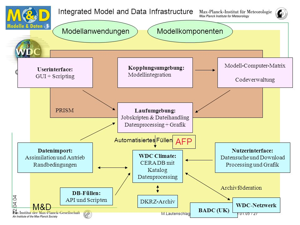 AFP M&D Integrated Model and Data Infrastructure Modellkomponenten