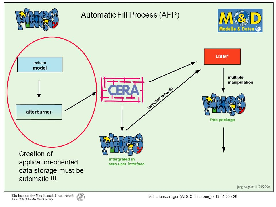Automatic Fill Process (AFP)