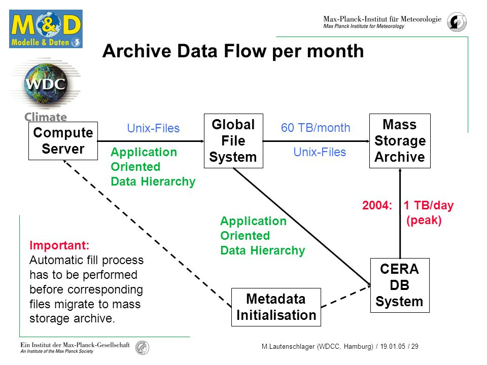 Archive Data Flow per month