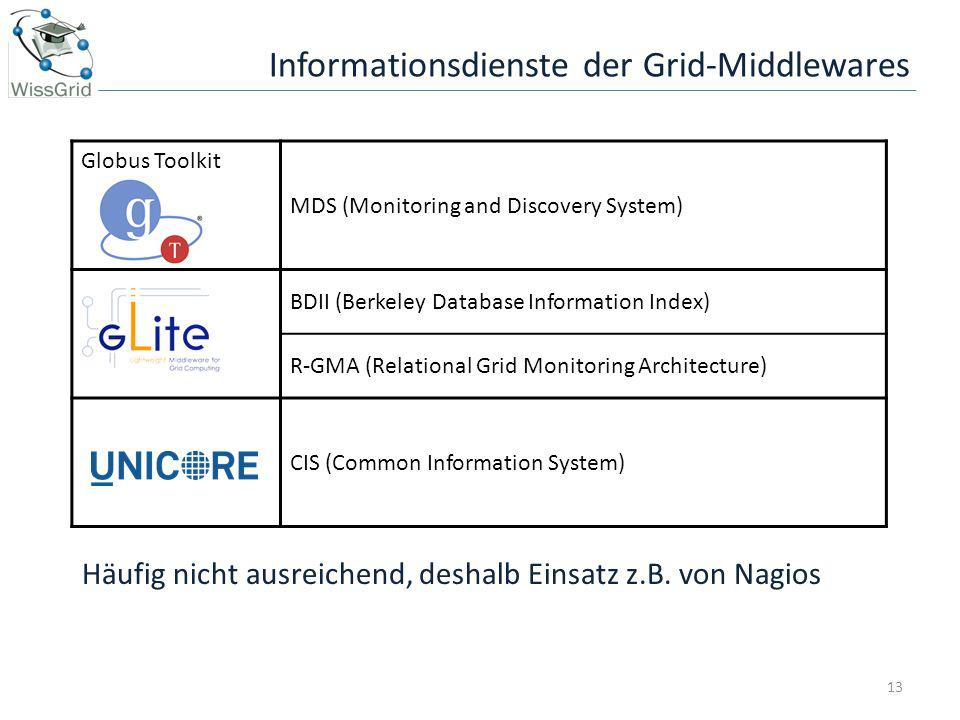 Informationsdienste der Grid-Middlewares