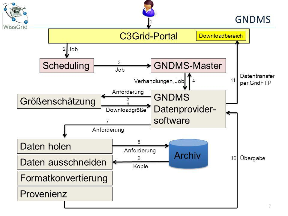 GNDMS C3Grid-Portal Scheduling GNDMS-Master GNDMS Datenprovider-
