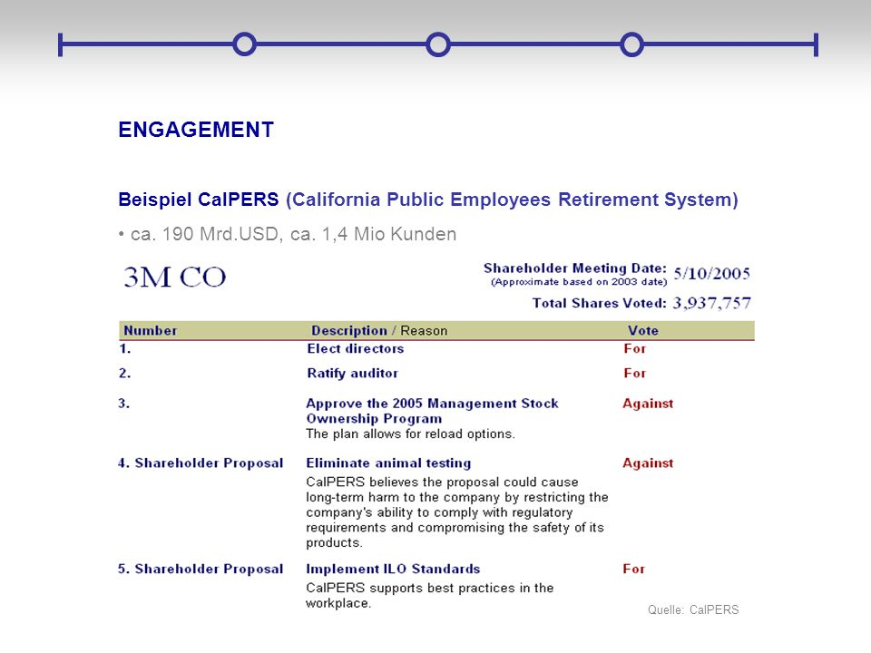 ENGAGEMENT Beispiel CalPERS (California Public Employees Retirement System) ca. 190 Mrd.USD, ca. 1,4 Mio Kunden.