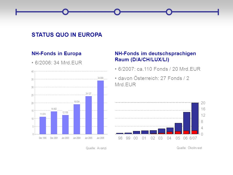 STATUS QUO IN EUROPA NH-Fonds in Europa