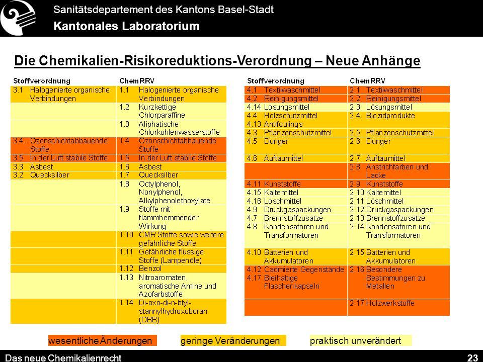 Die Chemikalien-Risikoreduktions-Verordnung – Neue Anhänge