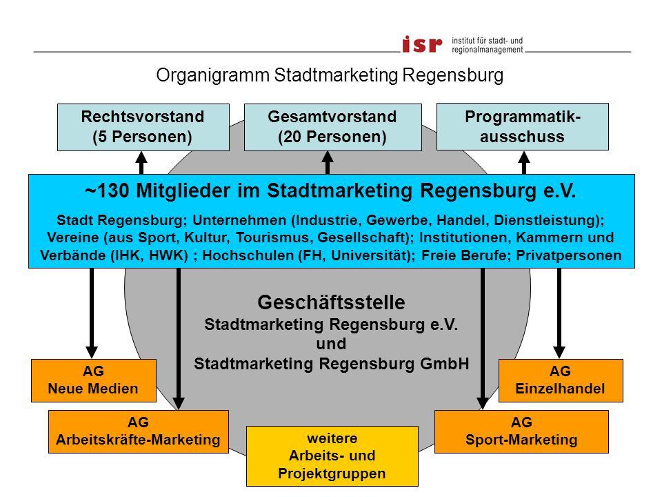 ~130 Mitglieder im Stadtmarketing Regensburg e.V.
