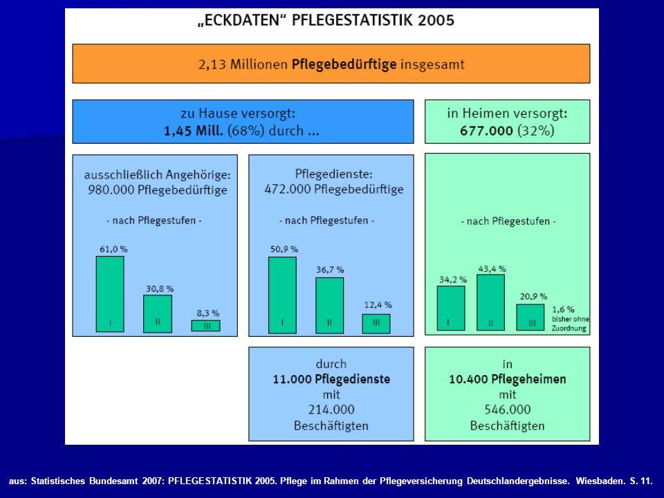 aus: Statistisches Bundesamt 2007: PFLEGESTATISTIK 2005