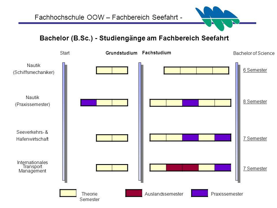 Bachelor (B.Sc.) - Studiengänge am Fachbereich Seefahrt