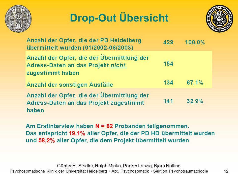 Drop-Out Übersicht Am Erstinterview haben N = 82 Probanden teilgenommen. Das entspricht 19,1% aller Opfer, die der PD HD übermittelt wurden.
