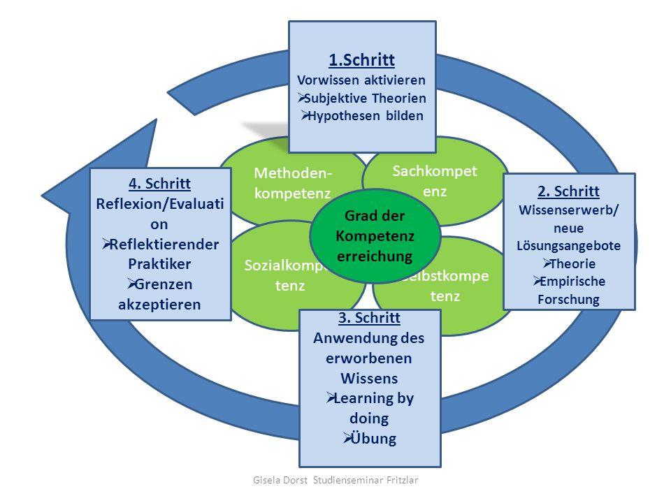 1.Schritt Methoden- Sachkompetenz kompetenz 4. Schritt 2. Schritt