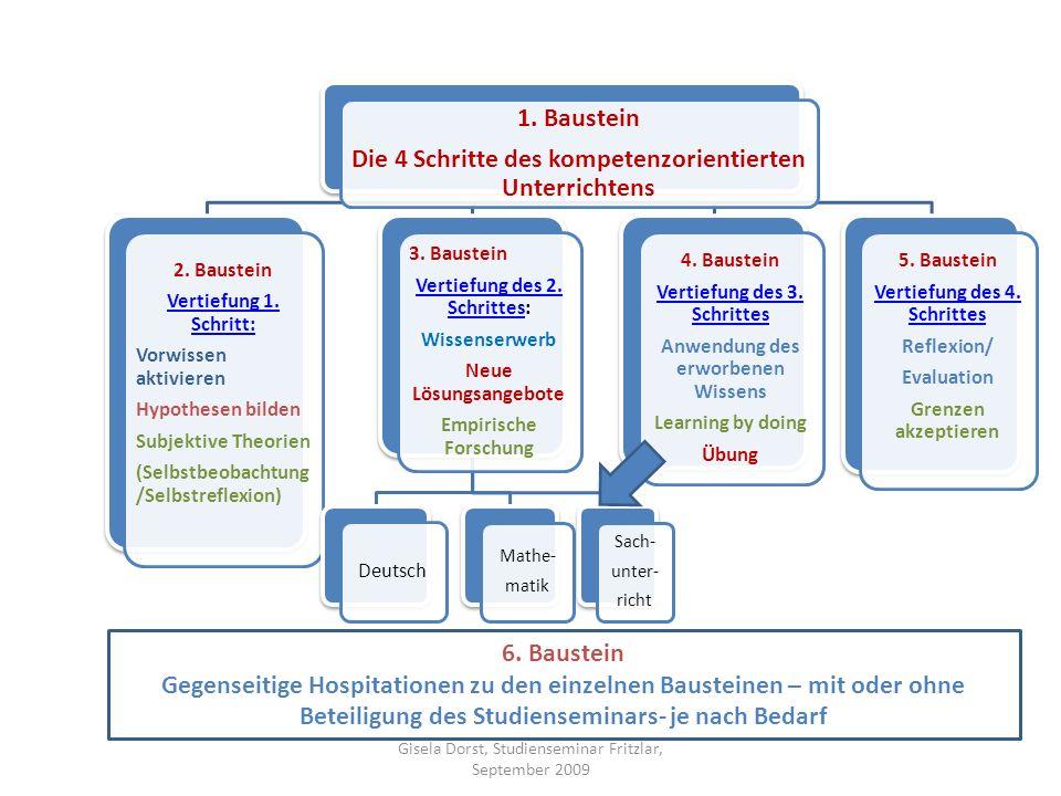 Die 4 Schritte des kompetenzorientierten Unterrichtens