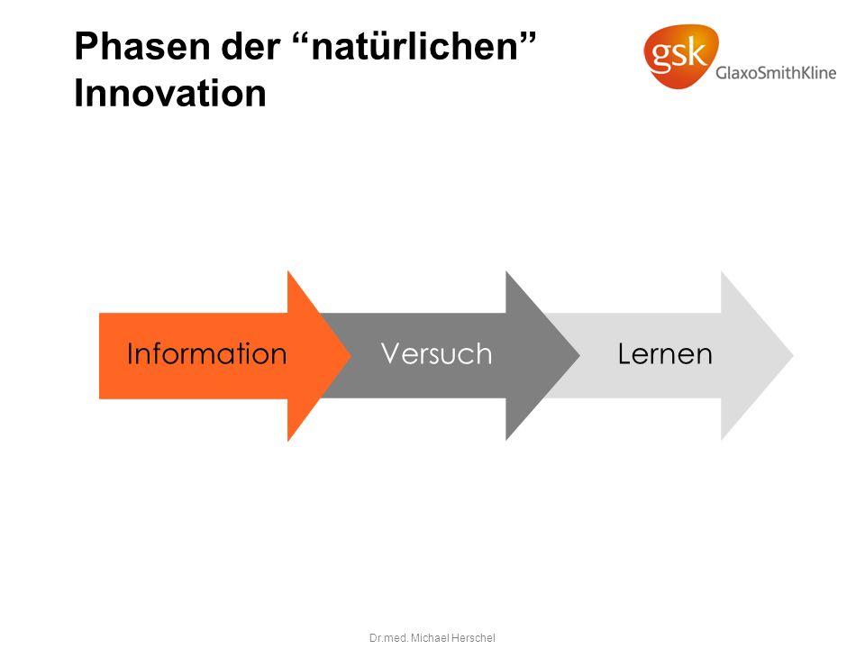 Phasen der natürlichen Innovation