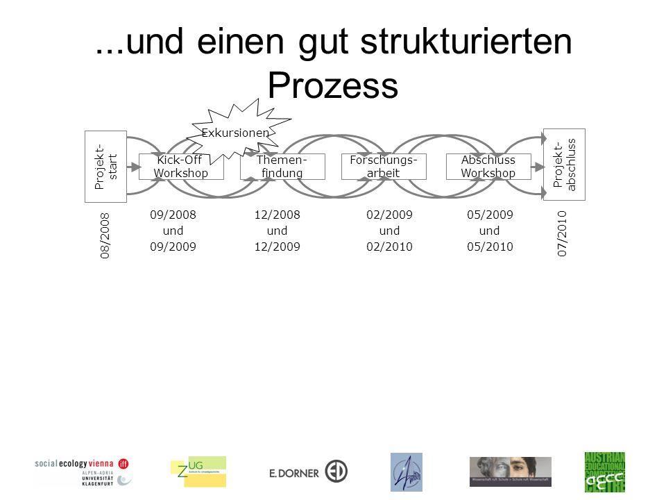 ...und einen gut strukturierten Prozess