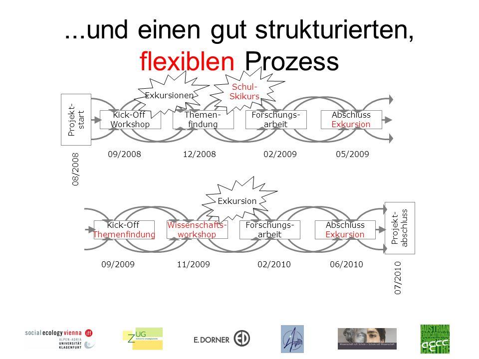 ...und einen gut strukturierten, flexiblen Prozess
