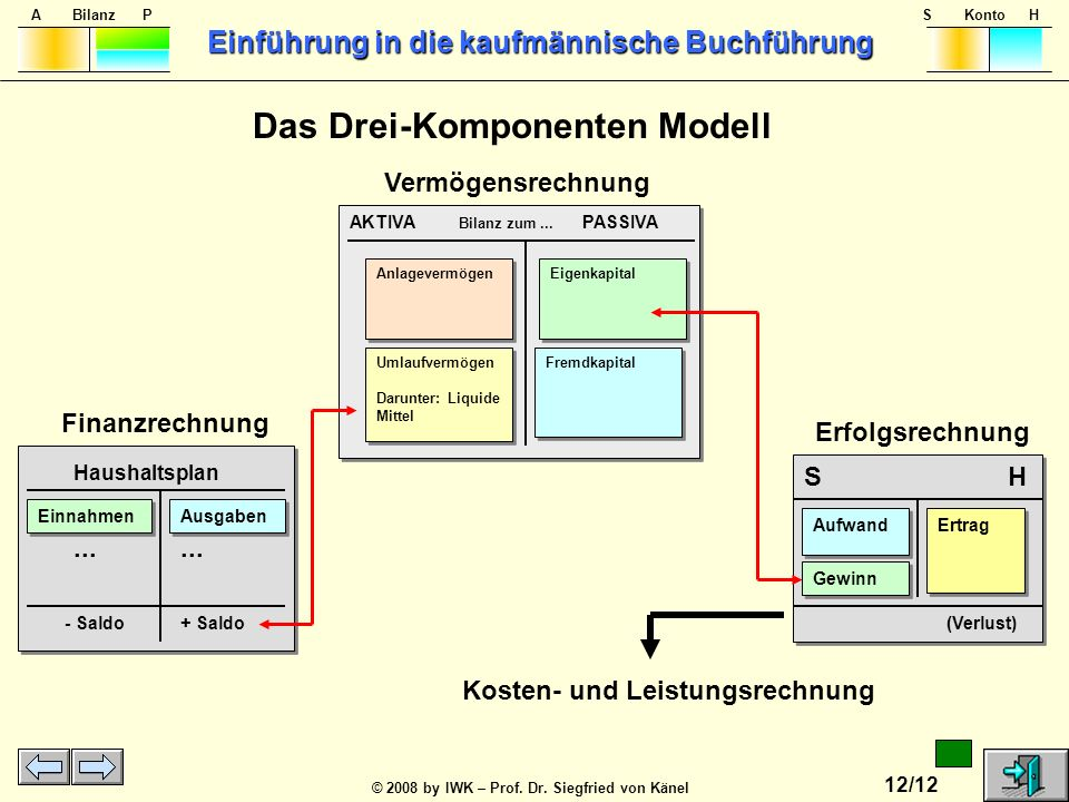 Das Drei-Komponenten Modell Kosten- und Leistungsrechnung