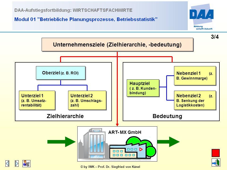 Unternehmensziele (Zielhierarchie, -bedeutung)