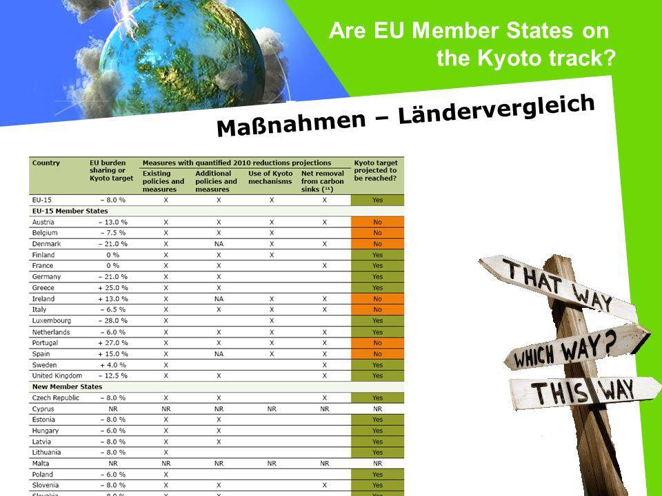 Are EU Member States on the Kyoto track Maßnahmen – Ländervergleich