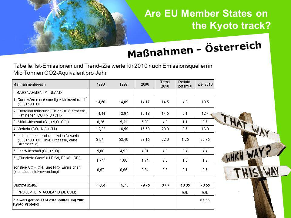 Are EU Member States on the Kyoto track Maßnahmen - Österreich