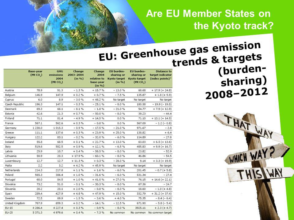 Are EU Member States on the Kyoto track EU: Greenhouse gas emission