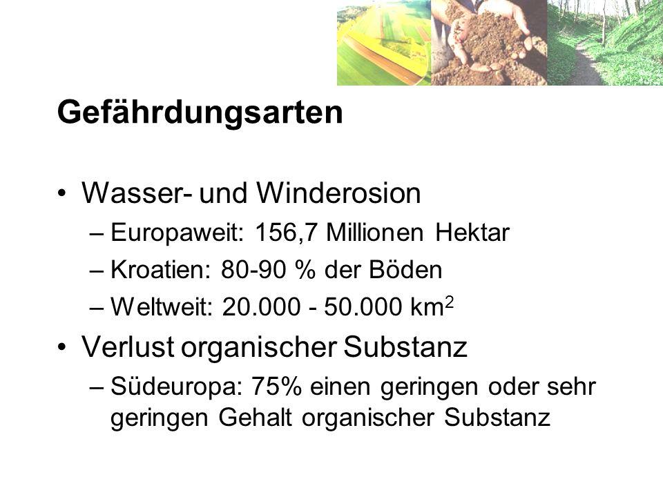 Gefährdungsarten Wasser- und Winderosion Verlust organischer Substanz