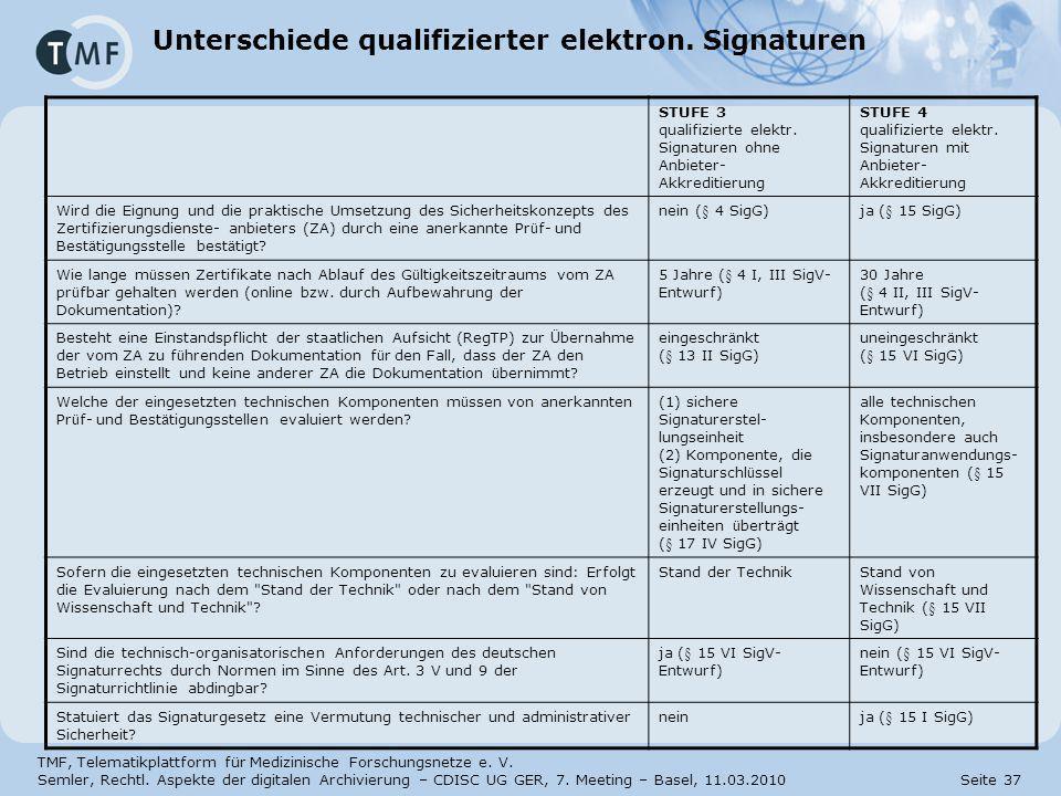 Unterschiede qualifizierter elektron. Signaturen
