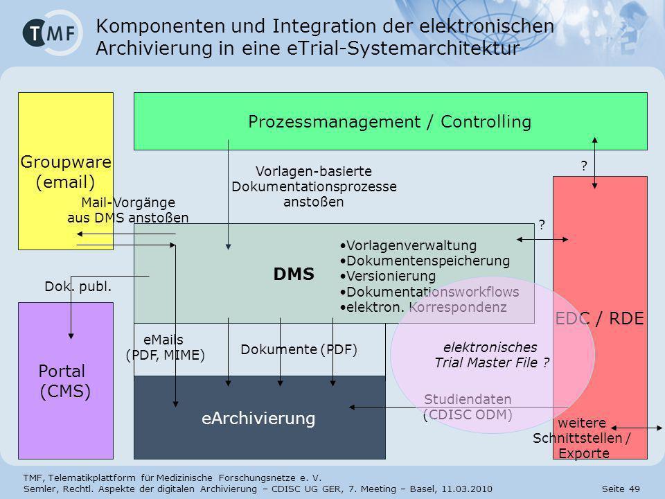 31.03.2017 Komponenten und Integration der elektronischen Archivierung in eine eTrial-Systemarchitektur.