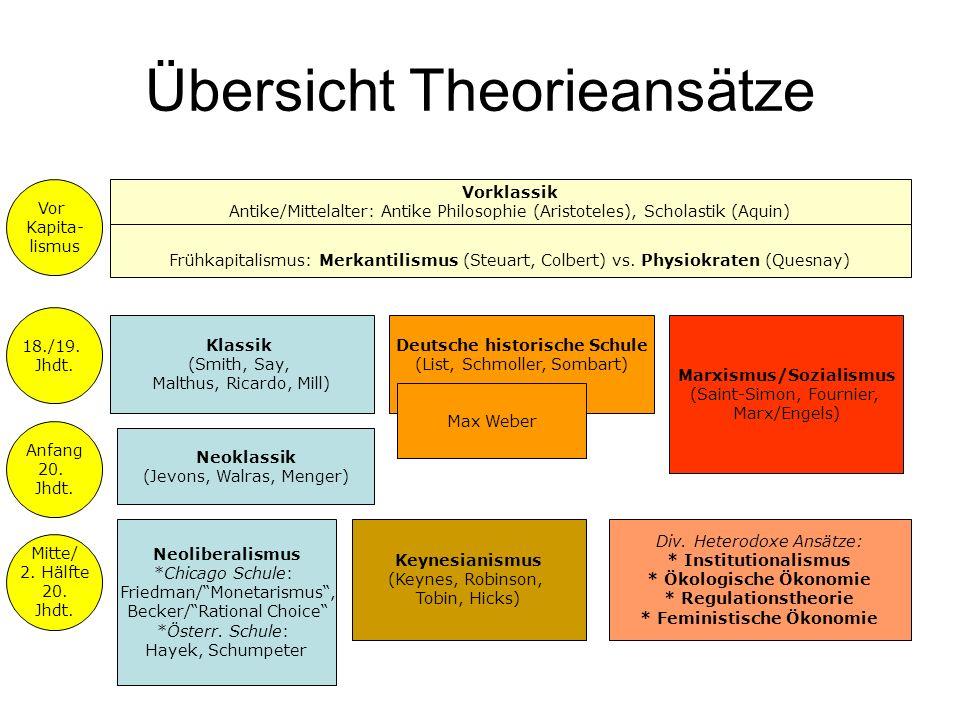 Übersicht Theorieansätze