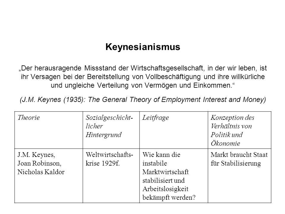 """Keynesianismus """"Der herausragende Missstand der Wirtschaftsgesellschaft, in der wir leben, ist ihr Versagen bei der Bereitstellung von Vollbeschäftigung und ihre willkürliche und ungleiche Verteilung von Vermögen und Einkommen. (J.M. Keynes (1935): The General Theory of Employment Interest and Money)"""