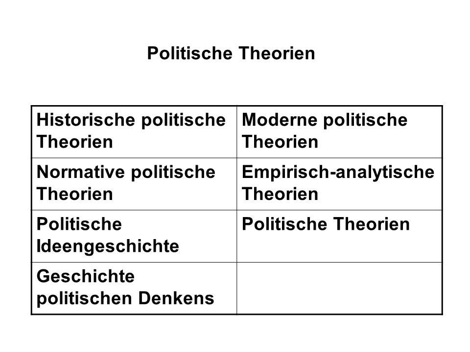 Politische Theorien Historische politische Theorien. Moderne politische Theorien. Normative politische Theorien.