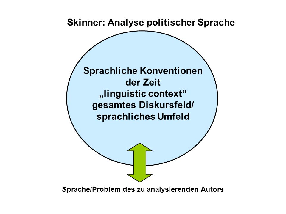 Sprache/Problem des zu analysierenden Autors