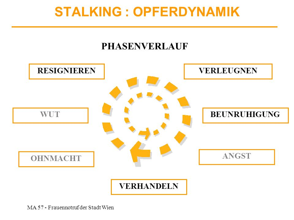 STALKING : OPFERDYNAMIK