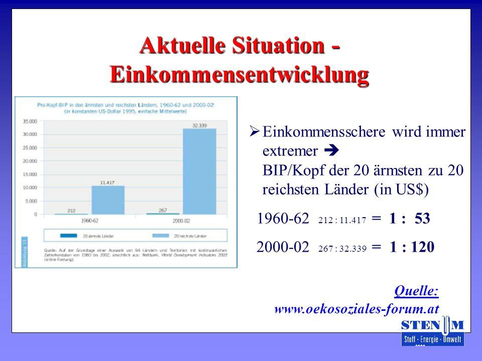 Aktuelle Situation - Einkommensentwicklung