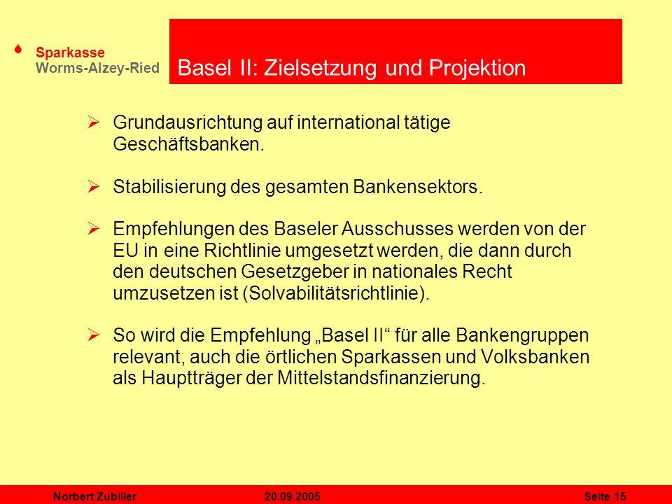 Basel II: Zielsetzung und Projektion