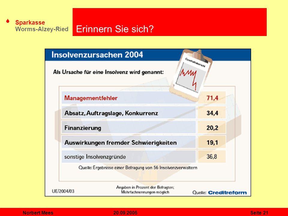 Erinnern Sie sich Norbert Mees 20.09.2005