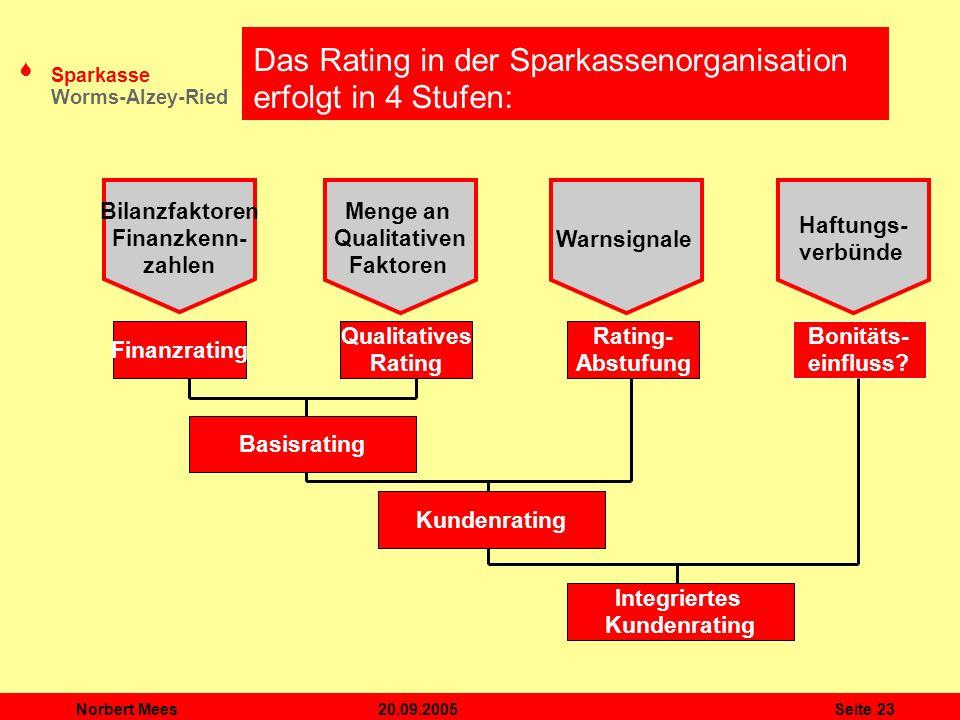Das Rating in der Sparkassenorganisation erfolgt in 4 Stufen: