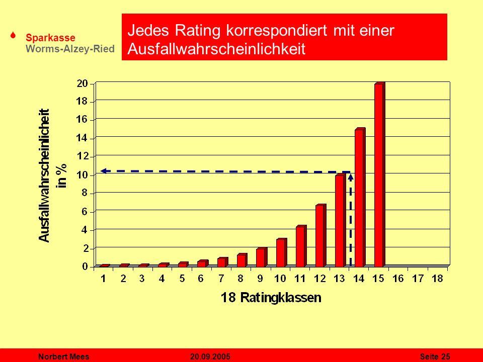 Jedes Rating korrespondiert mit einer Ausfallwahrscheinlichkeit