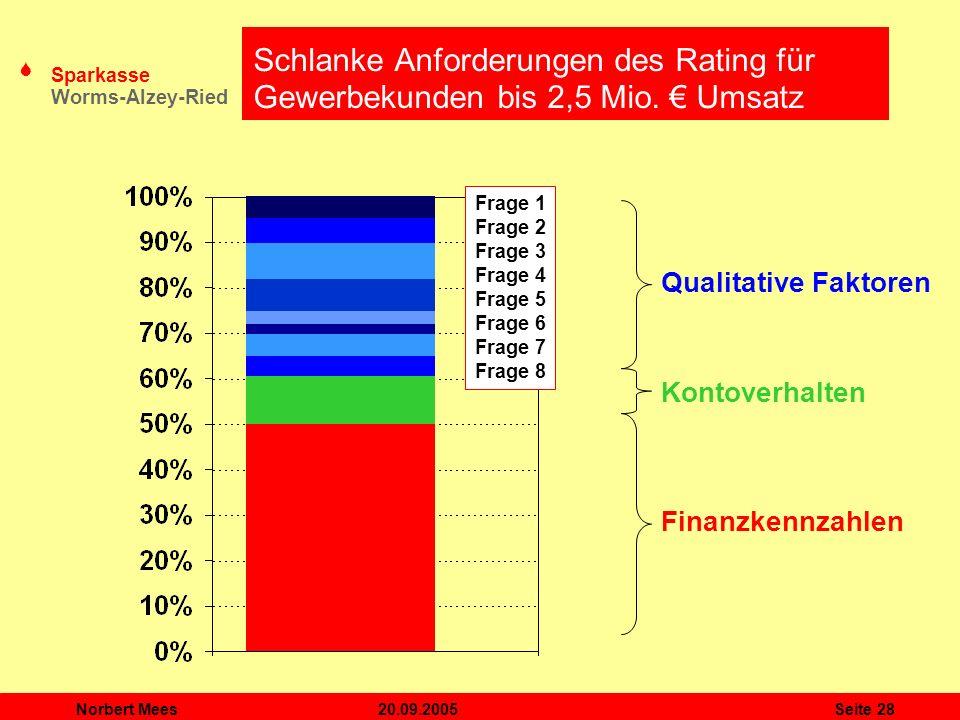 Schlanke Anforderungen des Rating für Gewerbekunden bis 2,5 Mio