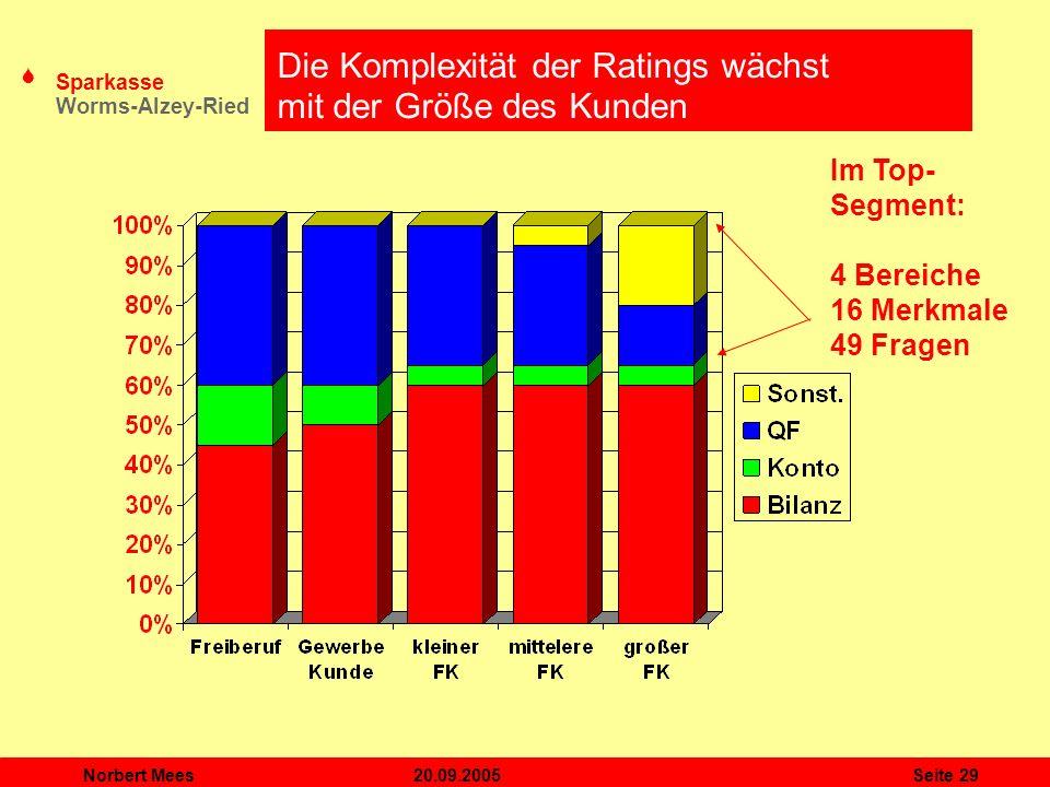 Die Komplexität der Ratings wächst mit der Größe des Kunden