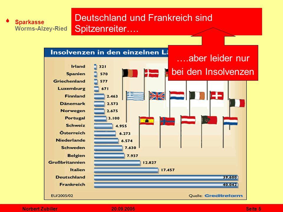 Deutschland und Frankreich sind Spitzenreiter….