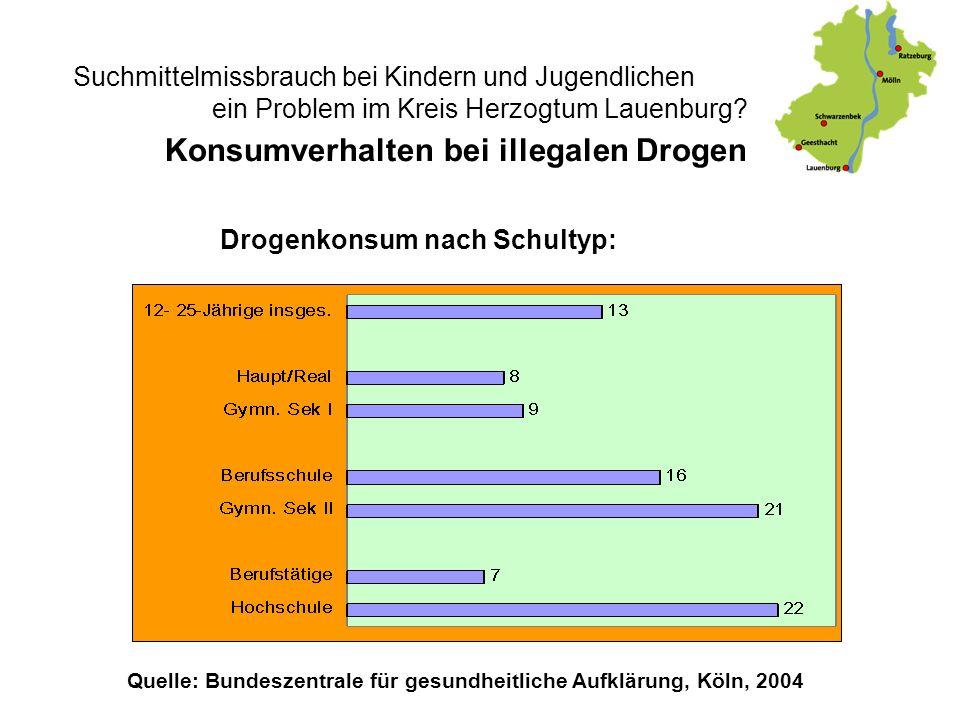 Konsumverhalten bei illegalen Drogen