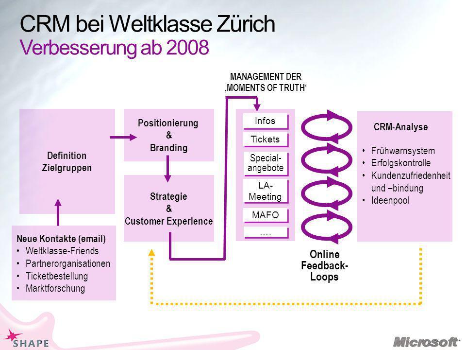 CRM bei Weltklasse Zürich Verbesserung ab 2008