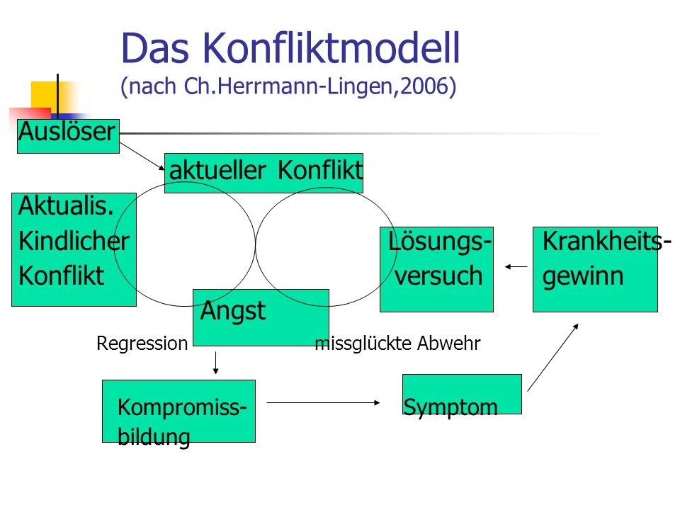 Das Konfliktmodell (nach Ch.Herrmann-Lingen,2006)